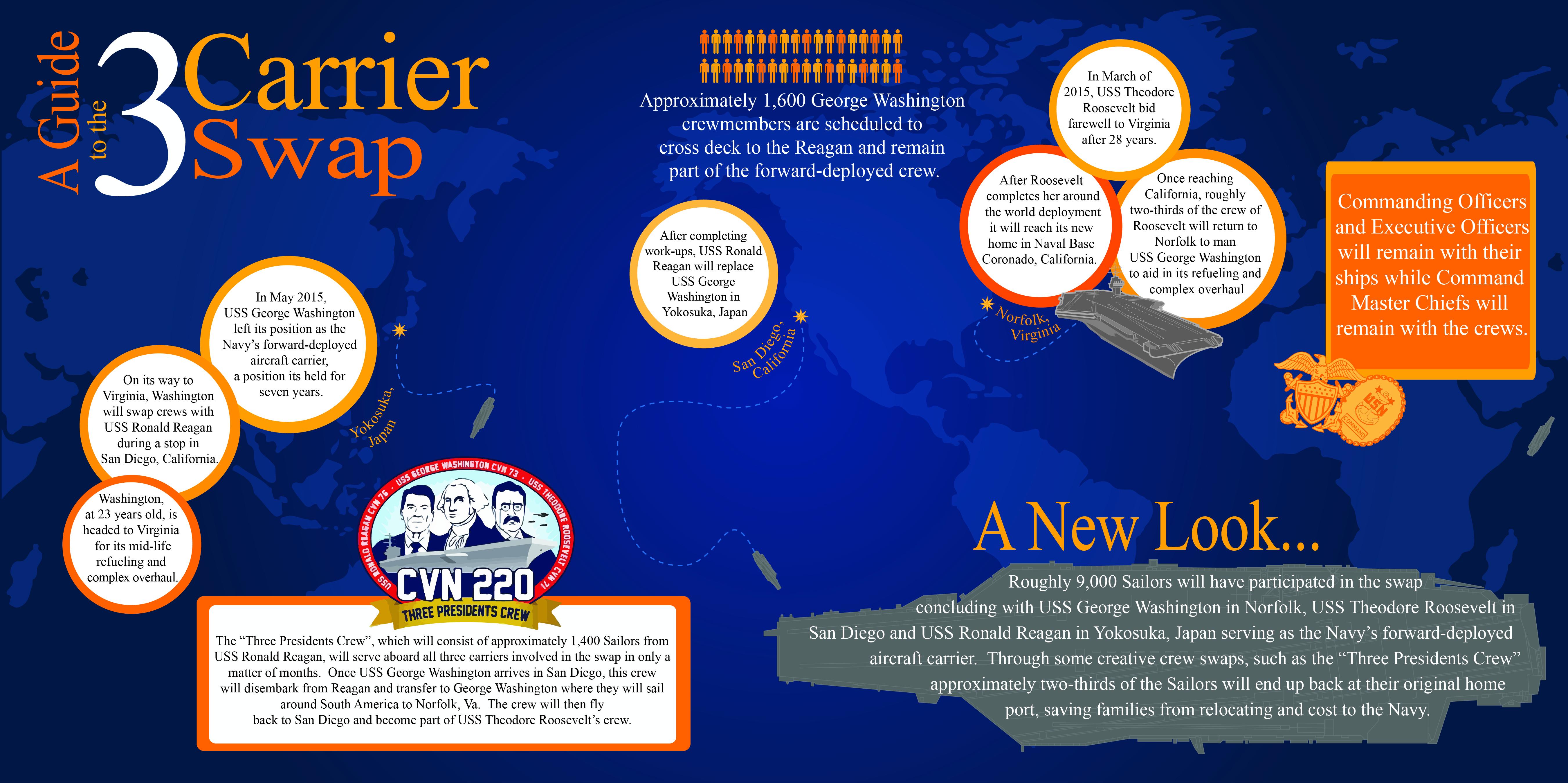 Infographic  3 Carrier Crew Swap Quelle: U.S. navy